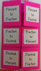 This would be a great review sheet for students to create. Middle school students forget how to do convert decimals and percents to fractions and vice versa, so I think it would be important to have this close by to review frequently.