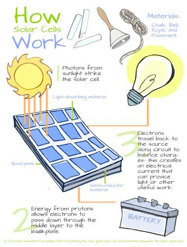 Solar energy worksheets middle school solar energy for Solar energy information for students