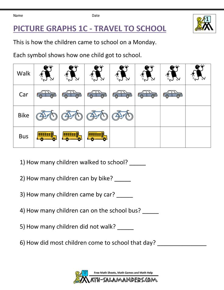 picture graph worksheets 1st grade understanding picture graphs 1c