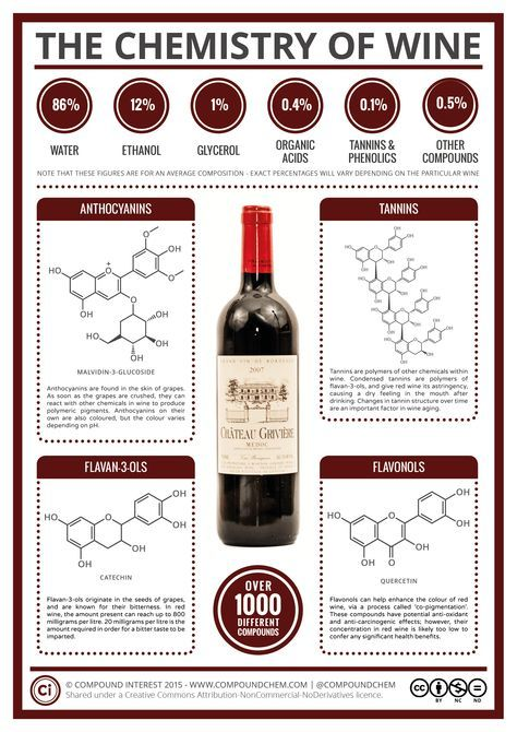 The Chemistry of Wine.