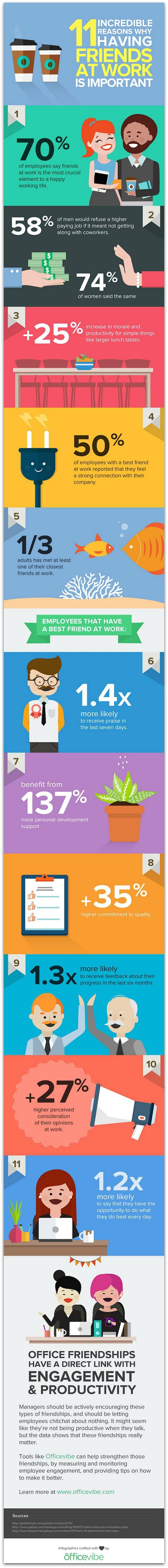 Infographic: How work friendships improve employee engagement | via #RaganPR
