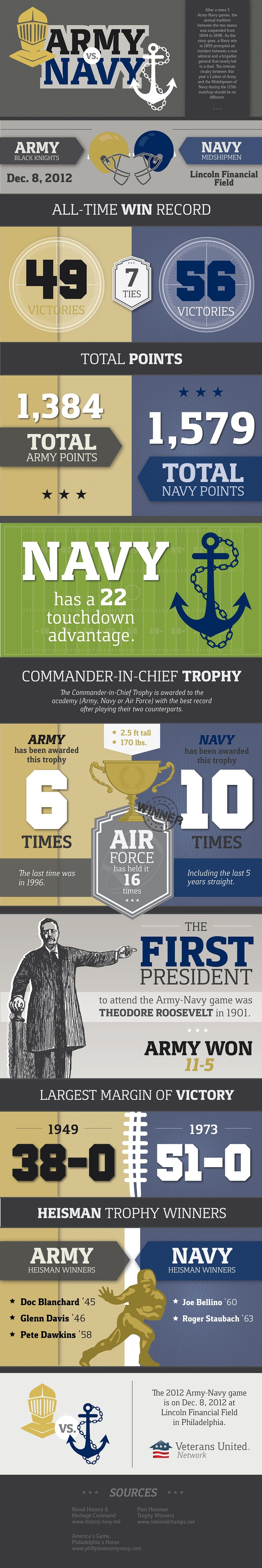 The 2012 Army Navy Game is coming up! December 8th! Who are you rooting for?