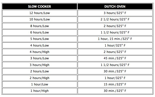 Slow Cooker to Dutch Oven conversion chart