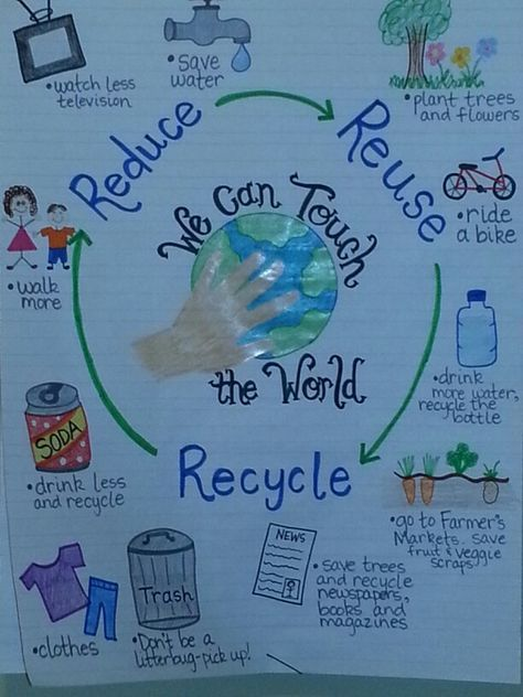 Earth Day anchor charts. Reduce, reuse, recycle. Science idea for April.