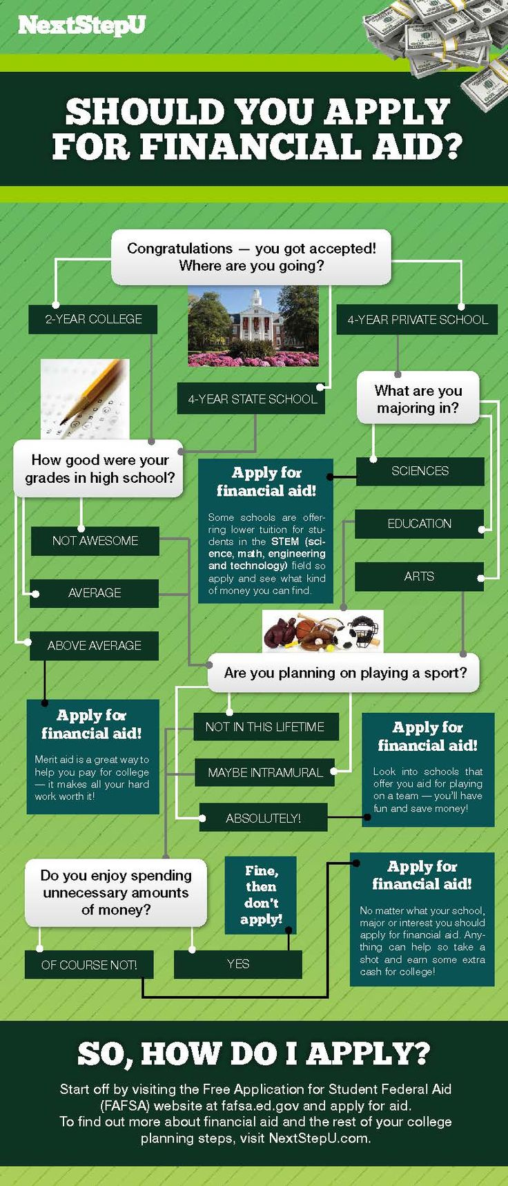 Not sure if you should apply for financial aid? Follow the flowchart to find out!