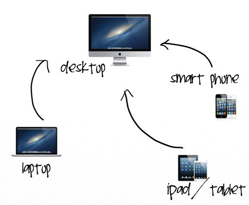 How to organize digital photos on the computer via lilblueboo.com