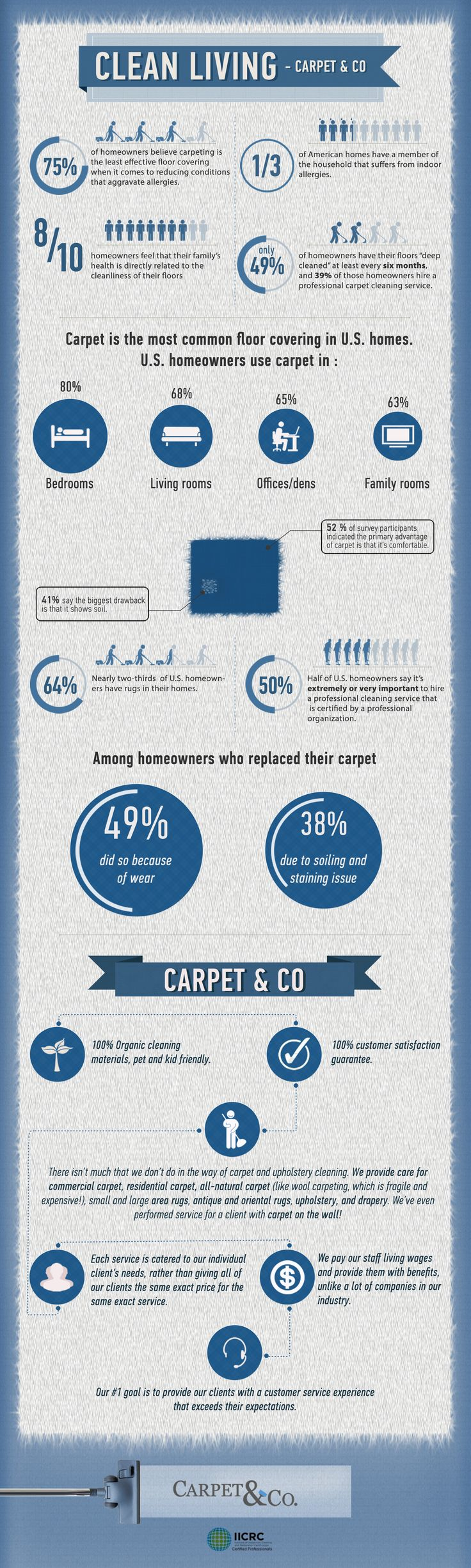 Infographic About Carpet Cleaning Facts How To Keep Clean