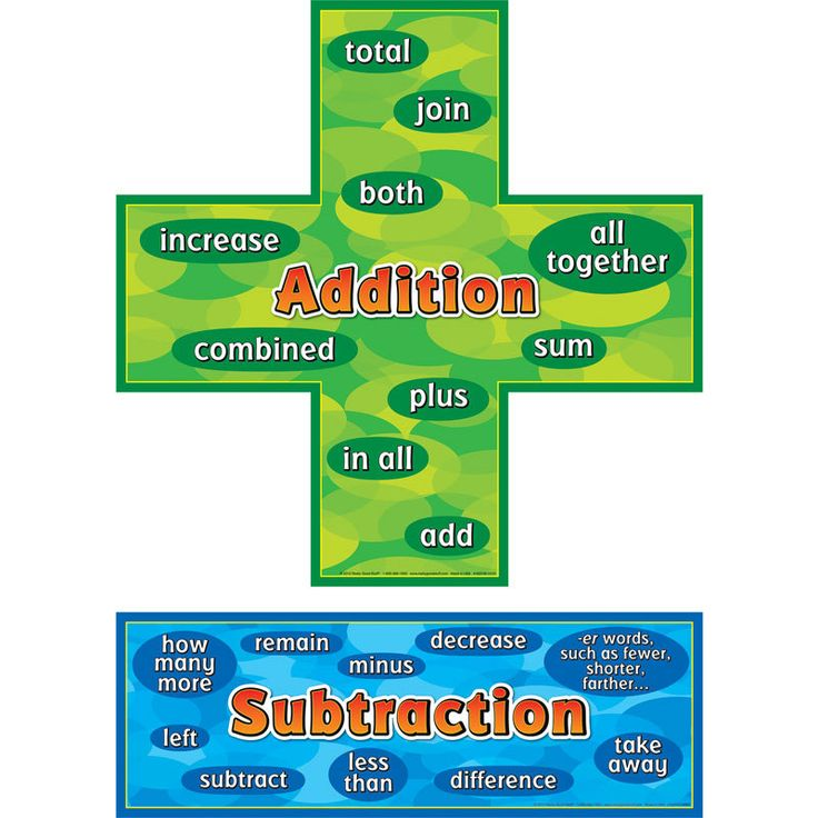 Addition-Subtraction Words Posters Set | Equation, Anchor ...