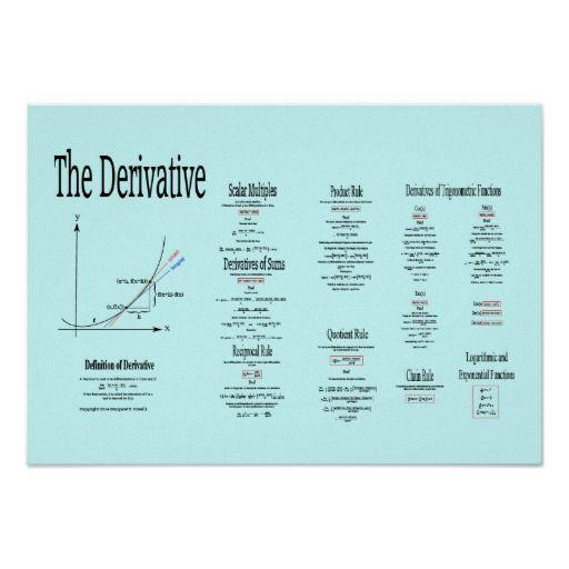 Derivative Definition, Function Derivatives Poster