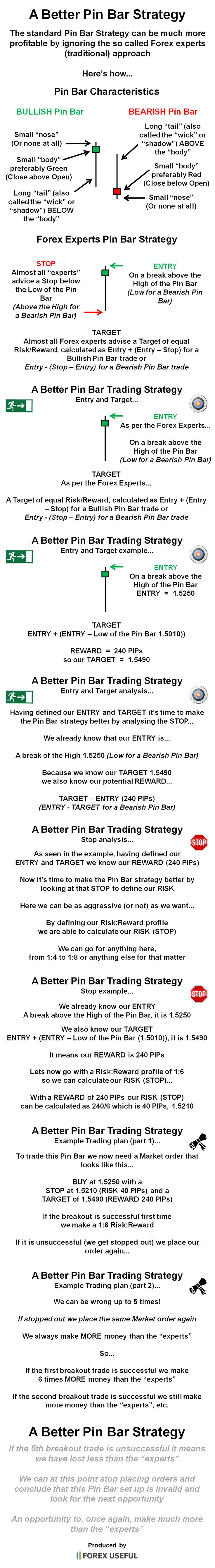 The standard Pin Bar Strategy can be much more profitable by ignoring the so called Forex experts (traditional) approach, here's how...