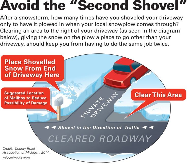 """Winter Living: Avoid the """"Second Shovel"""" (Detailed diagram and text) 