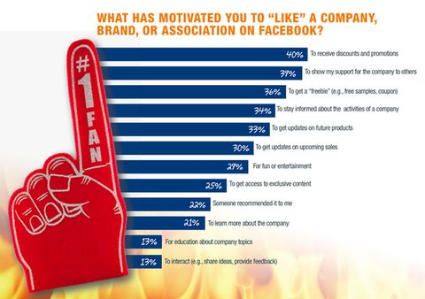 """What motivates people to """"Like"""" a brand on Facebook"""