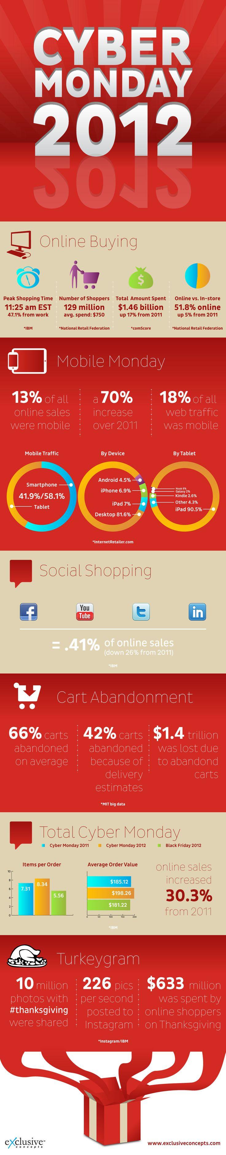 2012 Cyber Monday statistics infographic
