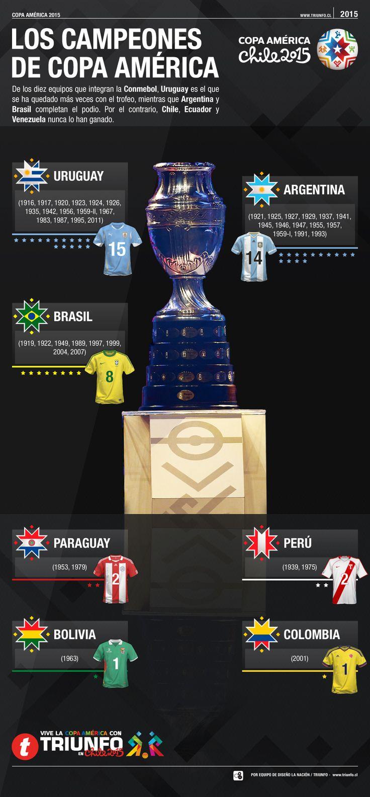 los campeones de la Copa América, vía Triunfo