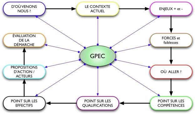 Conseil Et Formation En Gpec Planification Rh Par Le Cabinet Rh Experts Ressources Humaines Impuissance Apprise Ressources