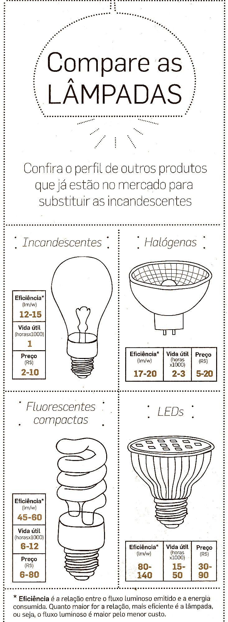 comparativo entre lâmpadas: compare os diferentes tipos de lâmpadas ( LED, incandescentes, halógenas, fluorescentes) e faça escolhas conscientes e econômicas para sua casa. Confira as dicas de Flavia Ferrari no DECORACASAS.