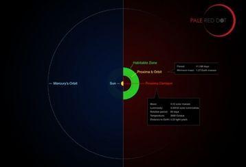 Au plus près de nous, une exoplanète rocheuse potentiellement habitable