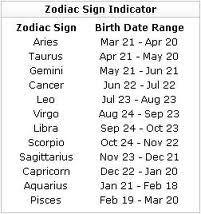 Zodiac Sign Indicator