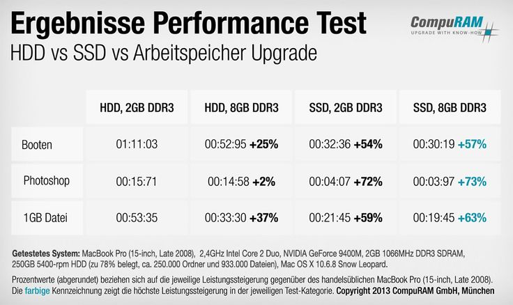 Aufrüsten lohnt sich, der gesamte Testaufbau mit Video unter http://www.compuram.de/blog/compuram-praxistest-ram-upgrade-und-umruestung-auf-ssd-im-vergleich-am-beispiel-eines-late-2008-macbook-pro/
