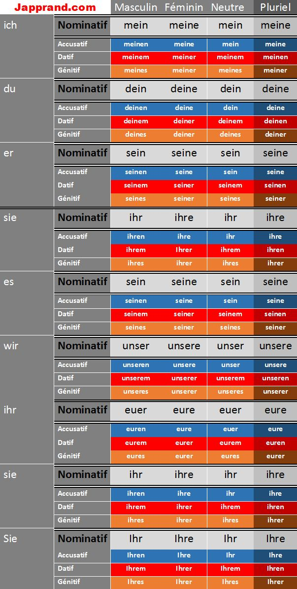 Adjectifs possessifs en allemand. ww.japprand.com