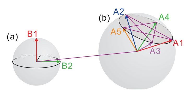 (Phys.org)—Two of the most important ideas that distinguish the quantum world from the classical one are nonlocality and contextuality. Previously, physicists have theoretically shown that both of these phenomena cannot simultaneously exist in a quantum system, as they are both just different manifestations of a more fundamental concept, the assumption of realism. Now in a new paper, physicists have for the first time experimentally confirmed that these two defining features of quantum…