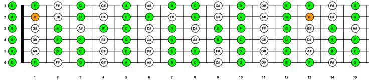 Sleutelpagina - De kwintencirkel en spelen in C - Jezelf gitaar leren spelen