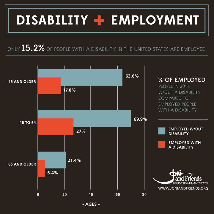 1 in 5 Americans is affected by disability, and only 15.2% are employed. The best reason to hire someone with a disability is because he or she is qualified for the job, but consider these additional values of including employees with disability in your workplace...