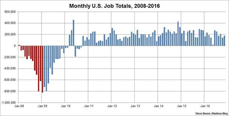 U.S. Unemployment rate drops to lowest point in more than 9 years - https://www.xing.com/profile/Jack_Schoenberger/activities