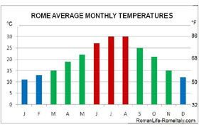 climate in rome italy monthly temperatures