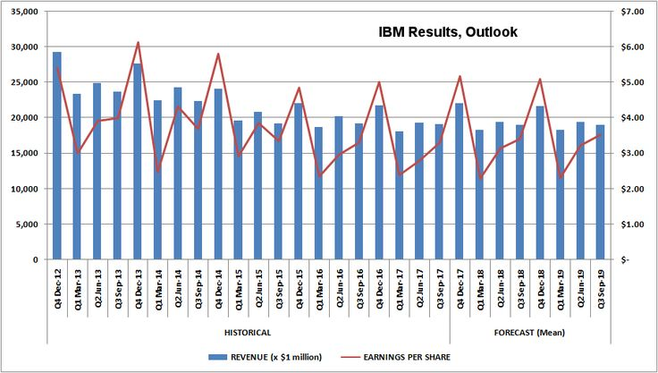 Buy IBM, As It's Finally Figured Out How To Do Business In The Cloud Era      Q3's earnings beat underscores a sea change in how IBM addresses new market opportunities. CEO Ginni Rometty is putting the company in its intimidated customers https://seekingalpha.com/article/4115365-buy-ibm-finally-figured-business-cloud-era?source=feed_tag_long_ideas&utm_campaign=crowdfire&utm_content=crowdfire&utm_medium=social&utm_source=pinterest