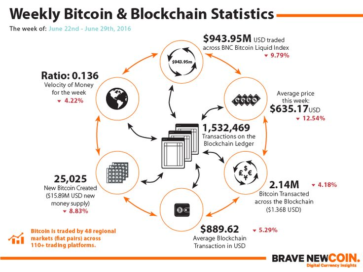62 best weekly blockchain bitcoin statistics images on pinterest blockchain bitcoin markets statistics 29th june 2016 fandeluxe Choice Image