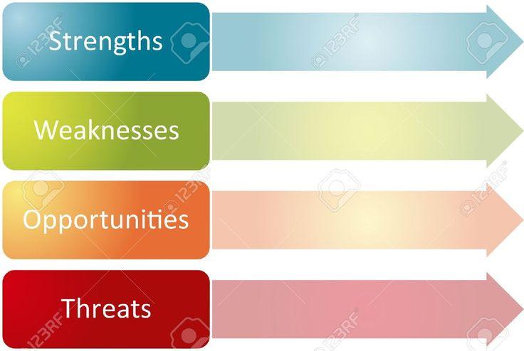 9 best swot images on pinterest business management business swot analysis business strategy management process concept diagram ccuart Image collections