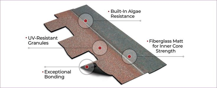 Best How To Choose The Right Roof Shingles Color With Images Dimensional Shingles Roof Shingles 400 x 300