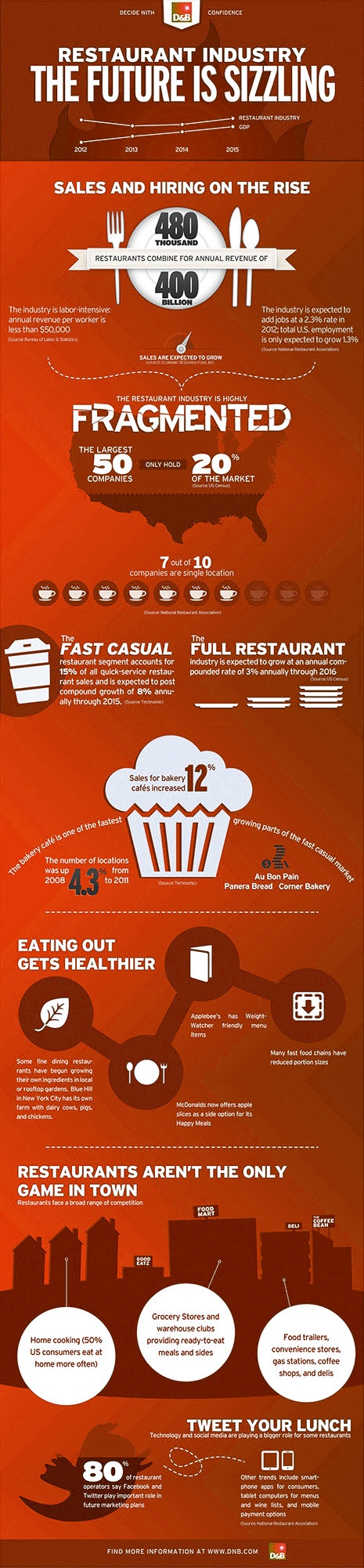 Brands leading restaurant segment in design innovation fast casual - Restaurant Industry The Future Is Sizzling Infographic