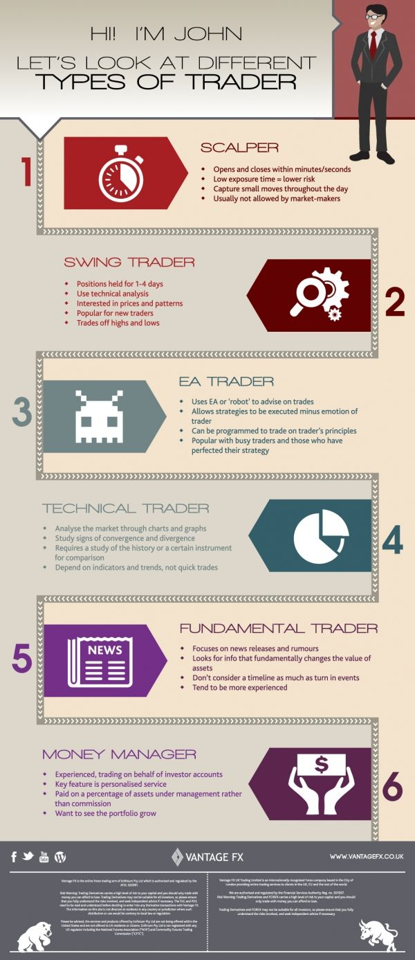This infographic illustrates the different types of #forex #trader. The infographic breaks down traders into several main categories: #Scalpers, #Swing Traders