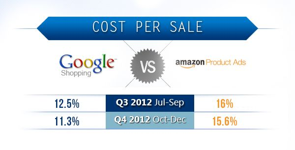 Cost Per Sale Google Shopping vs Amazon Product Ads