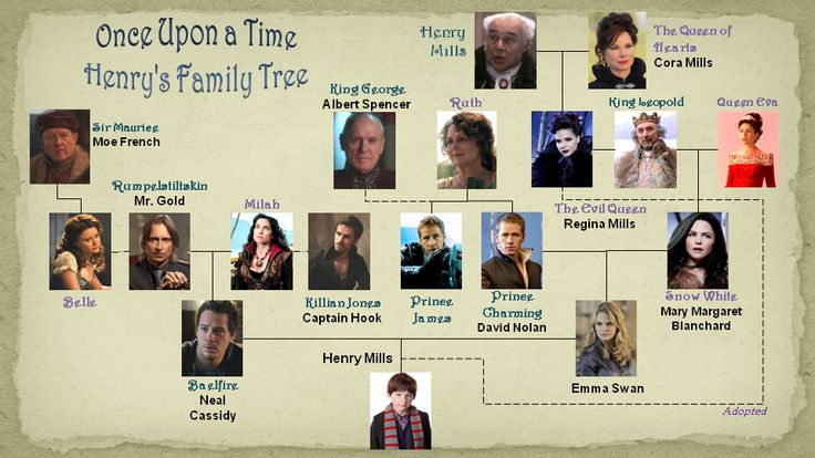 Once Upon a Time. Henry's Family Tree. And you thought ...