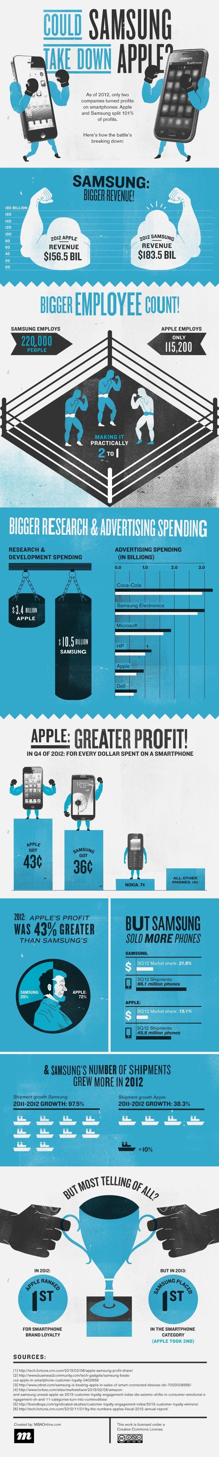 15 best iPad vs Samsung images on Pinterest
