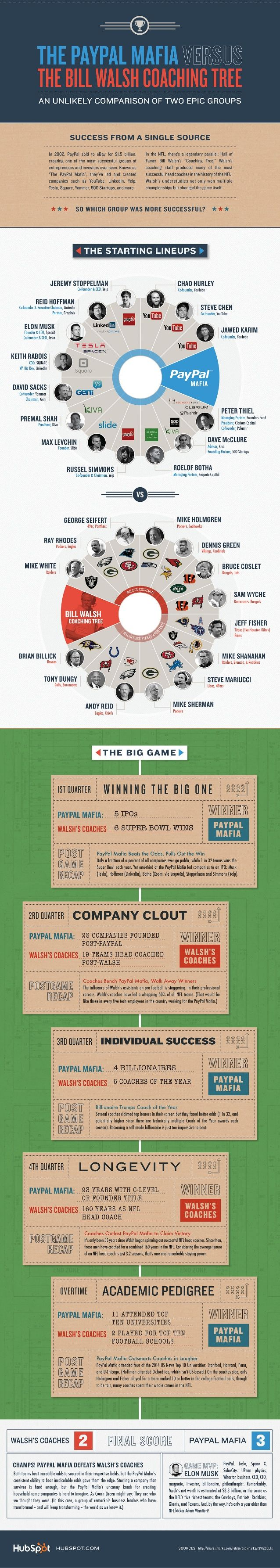 Infographic: PayPal Mafia vs. Bill Walsh NFL Coaching Tree by HubSpot All-in-one Marketing Software via slideshare