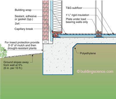 Post tensioned monolithic slab brick veneer thermal bridge for Concrete wall insulation wrap