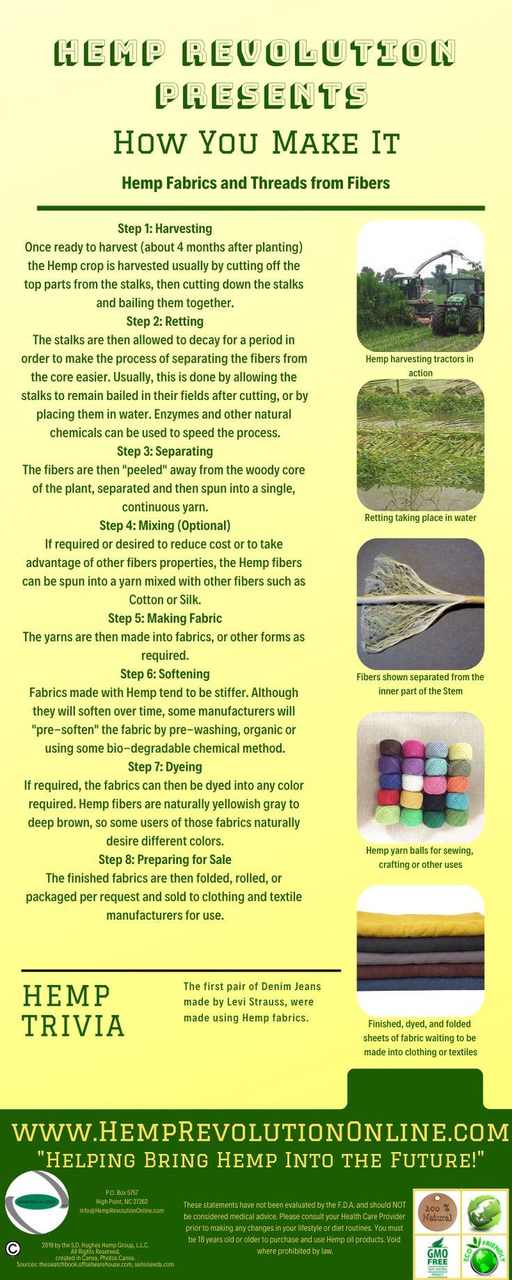 Learn the basic process of creating fabrics from Hemp