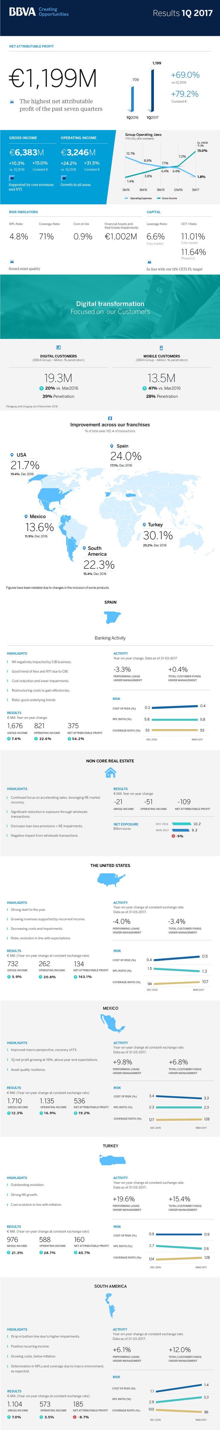 BBVA Results 1Q17