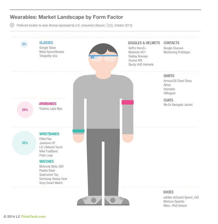 Different types of wearables devices on the market from ...