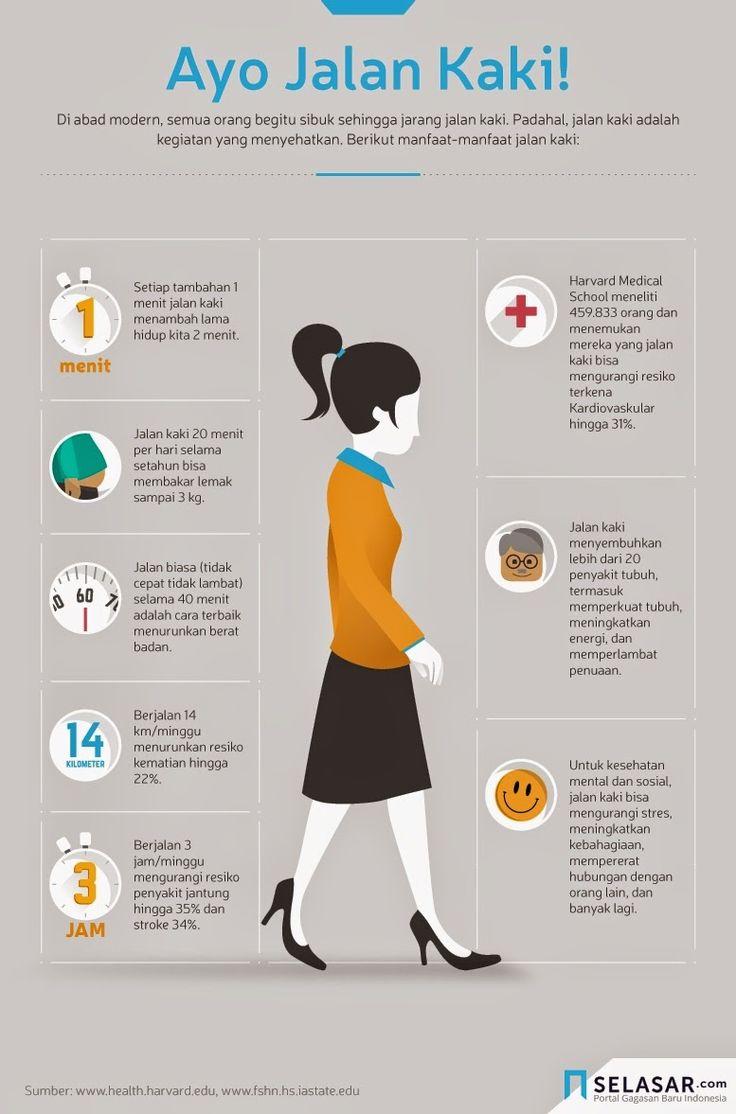 Selain gratis dan menyehatkan, masih banyak manfaat lain yang tidak pernah Anda duga dengan melakukan jalan kaki secara rutin.