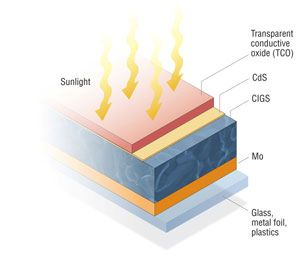 Thin film solar panels accounted for 11% of all solar panel sales in 2011.[1] Production capacity is expected to grow at an annual rate of 24%, reaching more than 22 GW by 2020 (or a global market share of 38% in terms module production).[2] There are three primary types of thin film solar panels on …