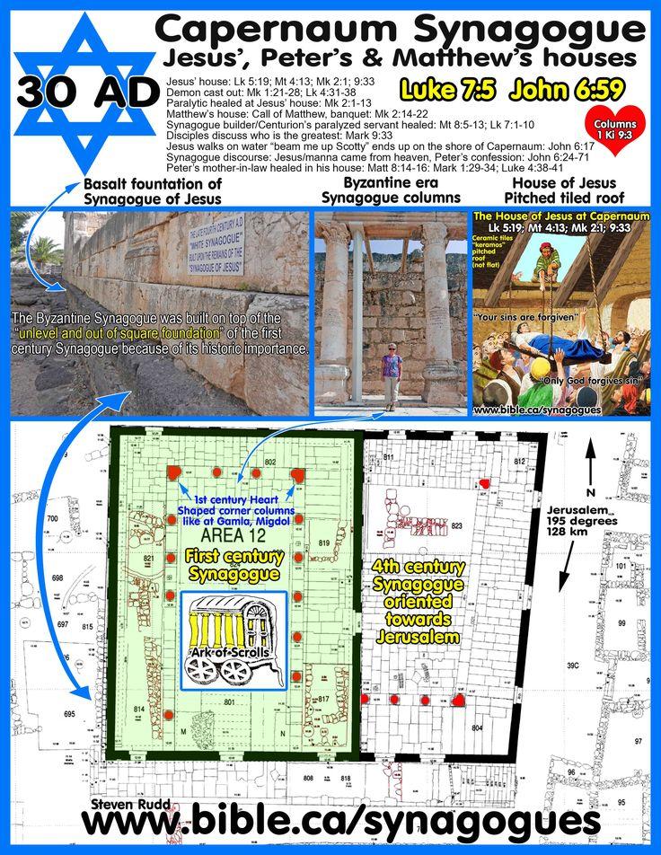 Synagogue Study Jewish Scripture Century First