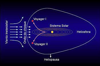 Heliosfera.El Sistema Solar entra en un Calentamiento Global