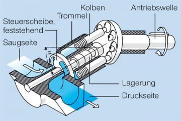 Pumpe aus dem Lexikon - wissen.de | http://www.wissen.de/lexikon/pumpe