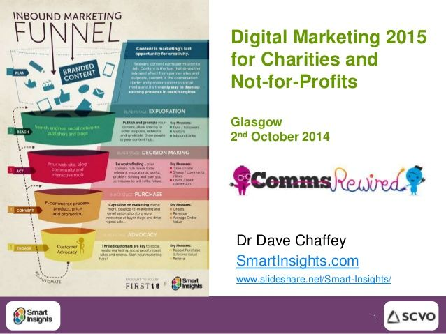 Digital Marketing 2015 for charities and not-for-profits