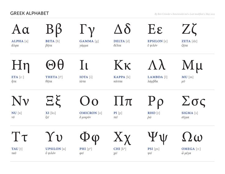 Best 20+ Greek Alphabet Ideas On Pinterest | Alpha Code, Military